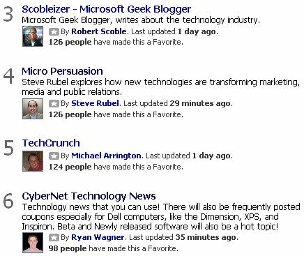 CyberNet Technology News Is #6 On Technorati Favorites