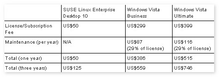SUSE Vista Pricing