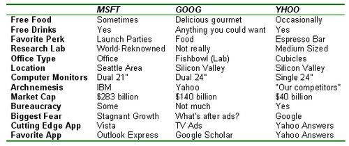 Googlecomparison