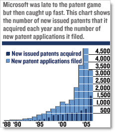 Microsoft Patents