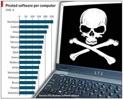 Piratedsoftware