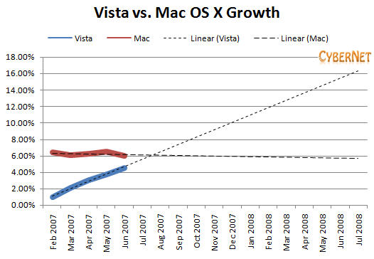 Vista vs. Mac OS X Growth