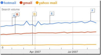 hotmail gmail yahoo mail