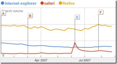 internet explorer safari firefox