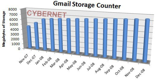Gmail Storage Counter
