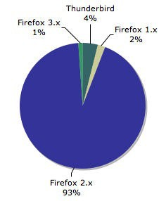 Firefox Addons Downloads