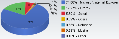 browser marketshare feb08