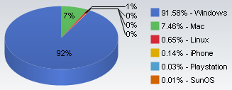 os marketshare feb08