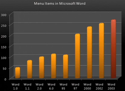 word menu items