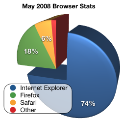 may 2008 browser stats-1.png
