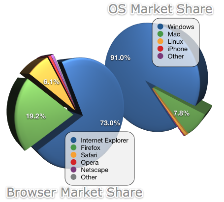 july 2008 market share.png