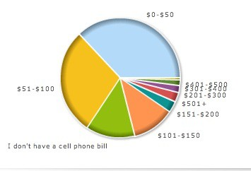 cell phone bill poll results.png