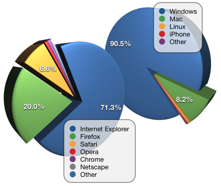 october browser os stats.png