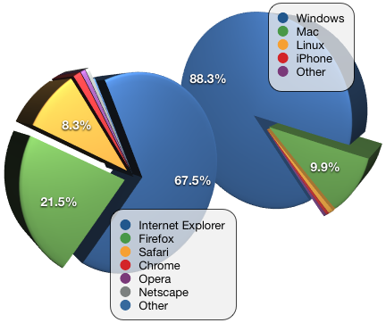 Browser OS Market Share.png
