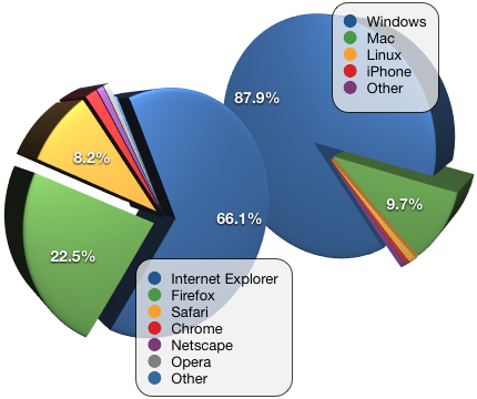 external image april-2009-stats.png