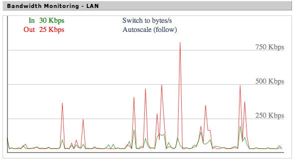 Real time bandwidth monitor